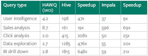 Performance results for five real world queries on HAWQ, Hive and Impala