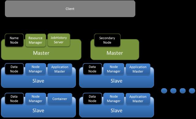 MapReduce 2.0