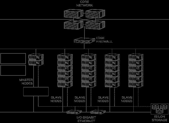 EMC Isilon RefArch