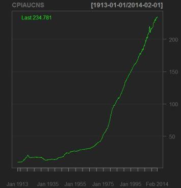CPI Graph
