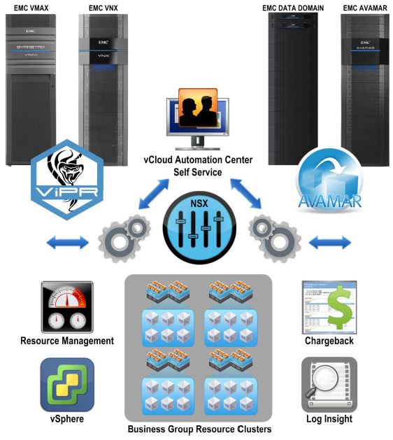 EMC Enterprise Hybrid Cloud