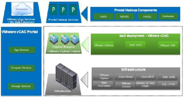 EMC Hybrid Cloud - Hadoop as a Service