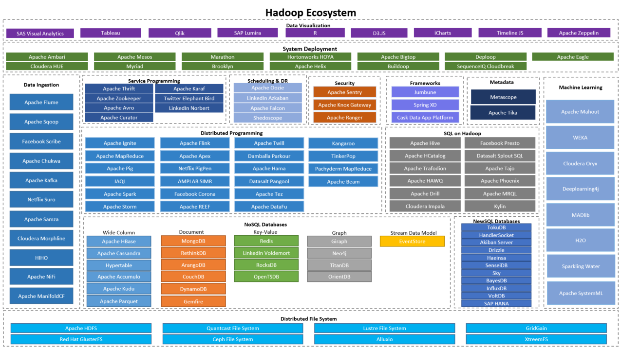 Hadoop Ecosystem – A Quick Glance | My Data Experiments