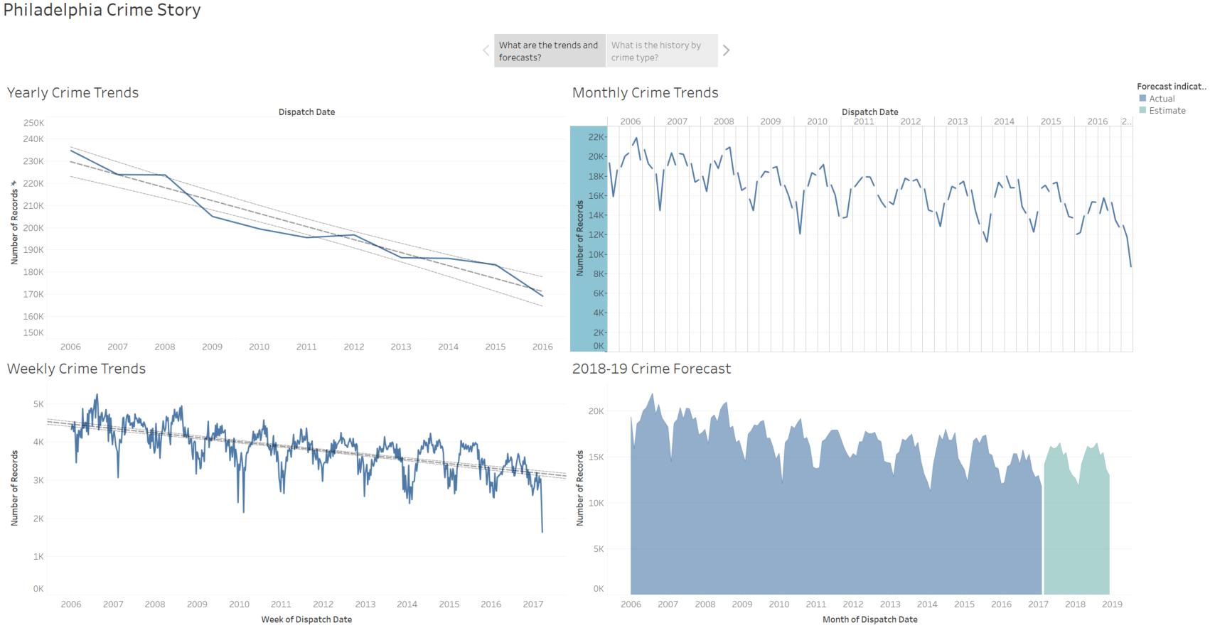 Philadelphia Crime Story   My Data Experiments